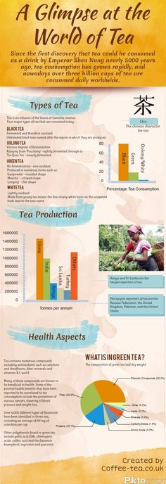 Infographic about Different KINDS OF TEA.  Since the first discovery that tea could be consumed as a drink by emperor Shen Nung nearly 5000 years ago, tea consumption has grown rapidly, and now a days over three billion cups of tea are consumed daily worldwide. Read through the infographic to find out a glimpse at the world of tea.