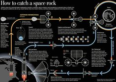 Information graphic for the Health and Science section explaining NASA's proposed mission to retrieve an asteroid and bring it to a lunar orbit. A motion graphic of the same topic can be found in the story page: wapo.st/spacefuture