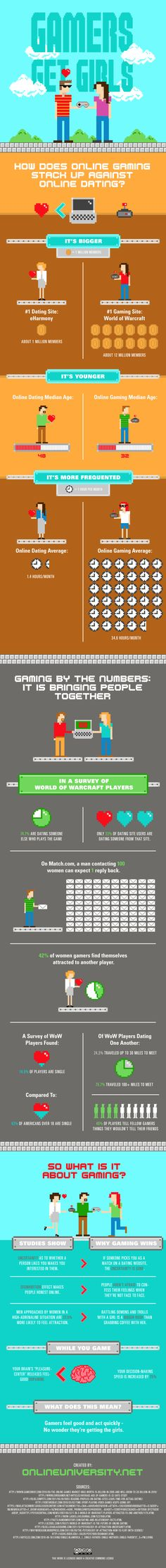 Gamers Get Girls: How Does Online Gaming Stack Up Against Online Dating?  by Online University