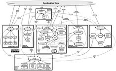A thing of beauty - logical architecture of OpenStack