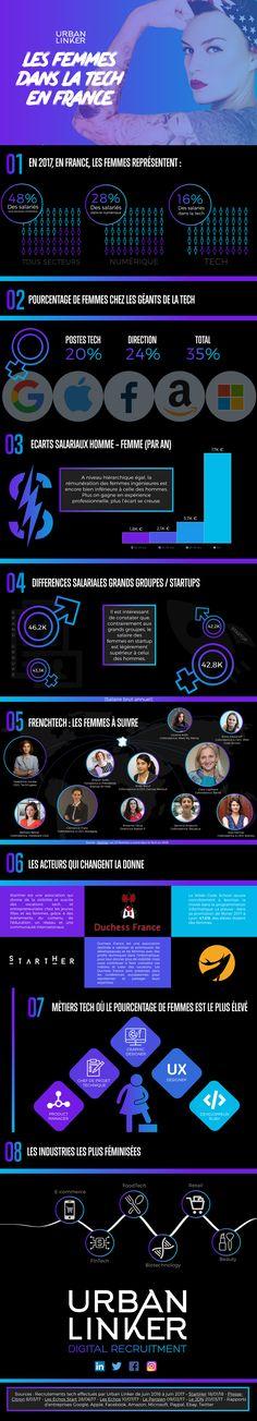 [Infographie] Les Femmes dans la Tech en France – FrenchWeb.fr