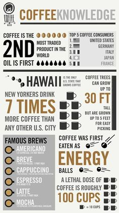A few Coffee facts for your Wednesday morning! Coffee Cafe, Coffee Drinks, Coffee Brewers, Tea Cafe, Decaf Coffee, Coffee Shops, Coffee Mugs, Barista, Black Coffee Benefits