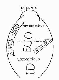 Sigmund Freud Map of the Mind