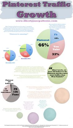 Pinterest Traffic Growth - November/December 2011 #infographics