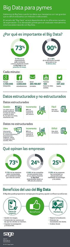 #Big Data para pymes #infografia