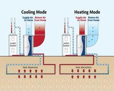 Energy Q > Geothermal heat pumps