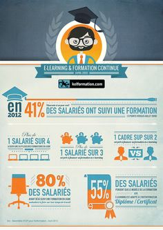 E-learning et formation continue