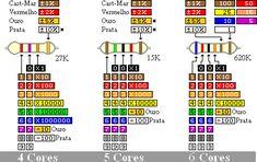 cores resistores 4, 5 e 6 faixas