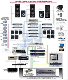 08936ee79a03f249ab322aea78dbe632 construction live sound system setup diagram music reading notes in 2019