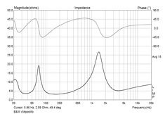 BW Bowers Wilkins Big Vent Reflex Short Horn d'Appolito Loudspeaker System Construction and Plans Speaker Kits, Speaker Plans, Hifi Speakers, Homemade Speakers, Speaker Design, Loudspeaker, Hobby, New Hobbies, Crossover