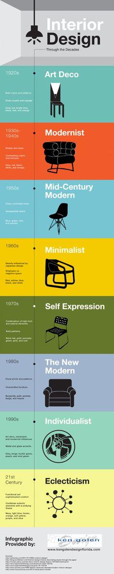 Interior Design through the Decades | Visual.ly #furnituredesignideas