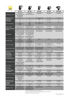 Flash comparison fall 2014  Nikon Flash Line up FAll 201
