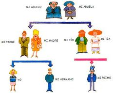 La familia #Spanish Get updates for teaching and learning languages:  http://eepurl.com/UewbL  http://reallifelanguage.com/reallifelanguageblog/