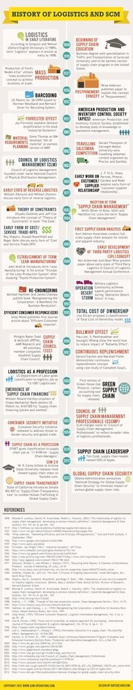 History of #logistics and SCM #infografia #infographic