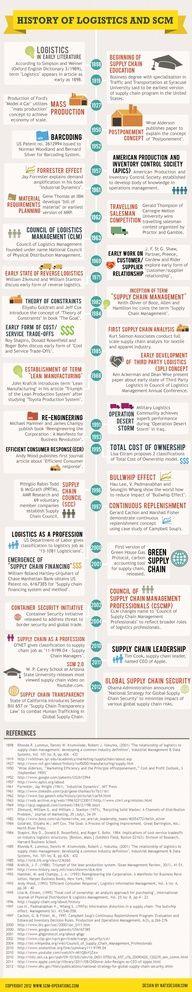 History of #logistics and SCM #infografia #infographic