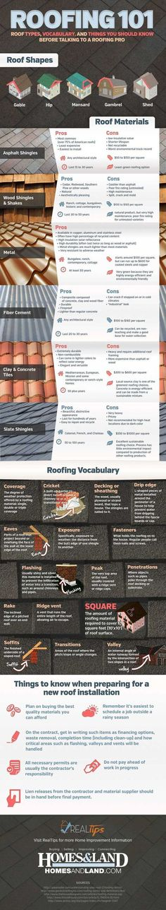 Roof Types, Vocabulary Terms and the Pros and Cons of choosing different roofing materials. Also Roofing Items that will help you understand your roof roof more. Roof Shapes, Gambrel Roof, Home Inspection, Roof Repair, Diy Garden Decor, Diy Decoration, Garden Ideas, Decor Ideas, Do It Yourself Home