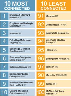 Poverty stretches the digital divide  Another top 10 that I'm sad to see Modesto, CA in