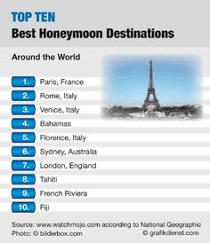 Some of the best Honeymoon destinations in the world...... Let us know where you want to go.