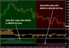 Double MACD Trading