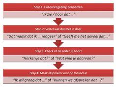 Feedback geven in 4 stappen zodat je de ander helder vertelt wat jou dwars zit en hij/zij ook echt naar je luistert.    Keizer & Co, communicatie en coaching (Utrecht) helpt professionals om je communicatieve vaardigheden te versterken.