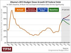 Obama's 2013 Budget Slows Growth Of Federal Debt