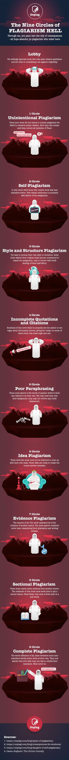 What Awaits Every Cheater in Plagiarism Hell? #infographic #internet #Plagiarism