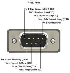 Pinout of a Typical Standard Male 9-pin RS232 Connector