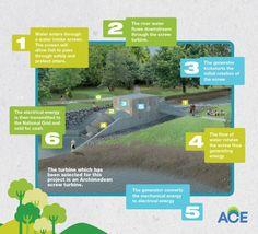 Eco Evolution BlogDonside Community Archimedean Screw Hydropower Scheme