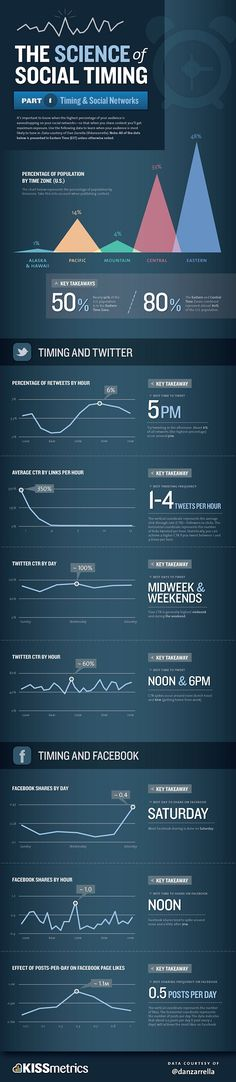 When is the best time to tweet, post on Facebook? Answer may surprise (infographic)