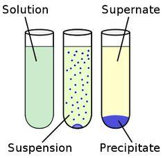 Diagrama que mostra as diferenças entre um composto, um precipitado, um sobrenadante, e uma suspensão.