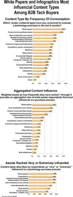 "Eccolo Media has released its sixth-annual ""2014 B2B Technology Content Survey Report"". The study covers a variety of content marketing topics, including which content types are most frequently consumed and considered most influential among B2B tech buyers. White papers are ranked as the most influencial content types, followed by infographics. #contentmarketing #contenttype #vendorcollateral"