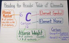 Diagramm Lesen des Periodensystems - Amazing Anchor Charts for Your Science Classroom - Chemistry Help, Chemistry Classroom, High School Chemistry, Chemistry Lessons, Teaching Chemistry, Science Chemistry, Middle School Science, Physical Science, Science Lessons