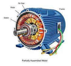 Electrical Motors Basic Components - Cougar Repair Centre will carry out complete motor checks on your pump and motor - we even do re-wiring! Get in touch now! Engineering Projects, Electronic Engineering, Mechanical Engineering, Electrical Engineering, Electrical Work, Electrical Projects, Electrical Installation, Electrical Diagram, Electrical Appliances