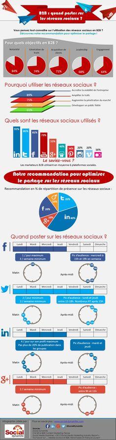 Quand poster sur les réseaux sociaux ? [infographie] | Info Magazine
