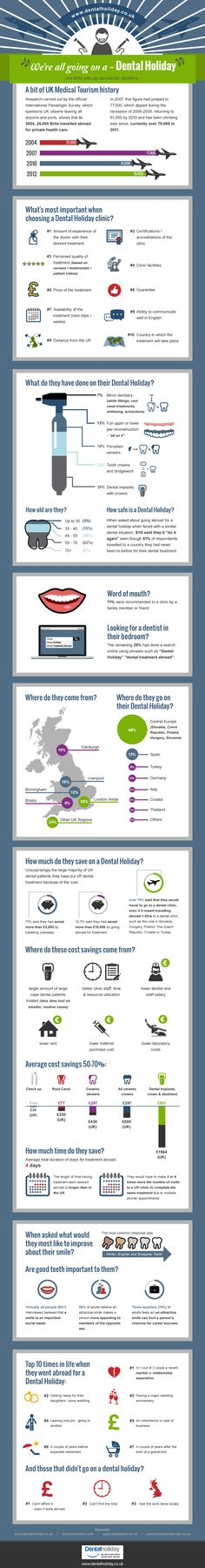 stunning & humourous UK dentistry abroad infographic...