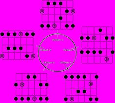 Major Pentatonic - the cyclical nature of scales.