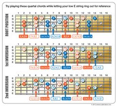 Quartal Harmony - Global Guitar NetworkGlobal Guitar Network