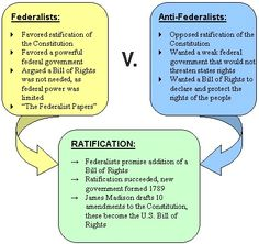 a history of the political conflict between federalists and anti federalists The compromise between federalists and anti-federalists  the emergence of issues central to political  conflict between federalists and.