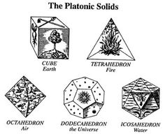 platonic solids elements - Buscar con Google
