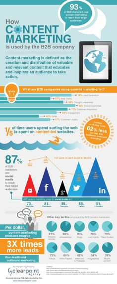 Content Marketing for the B2B Company Infographic