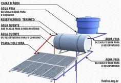 Blog de opaw : Estudos cientificos, Engenharia 4. captação e uso, energia solar.