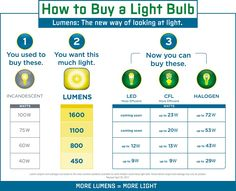 Conversion chart by The Department of Energy's Lighting Facts program that shows the lumen equivalency of various wattages of incandescent light bulbs.