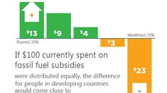 Fossil fuel subsidies - who benefits?