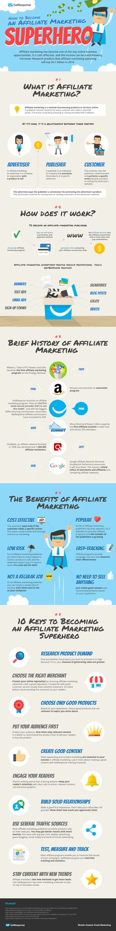 Do you know what affiliate marketing is? Check out an infographic that is sure to not only tell you what it is, but how to become the best at it!