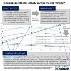 "Although we tend to think of free weights as being a ""constant load"" during each rep of a set the force we exert is not actually constant over the duration of the concentric phase.  In fact the force that we exert on a barbell is equal to the weight due to gravity  plus a force required to overcome the inertia associated with its mass. The weight due to gravity stays the same over the whole of the rep while inertia works against us while we are accelerating the barbell in the first part of…"