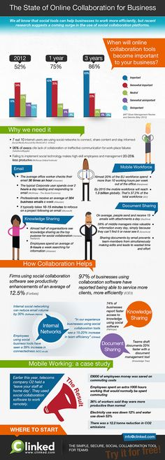 75% of businesses to use social collaboration tools in 2013.Infographic