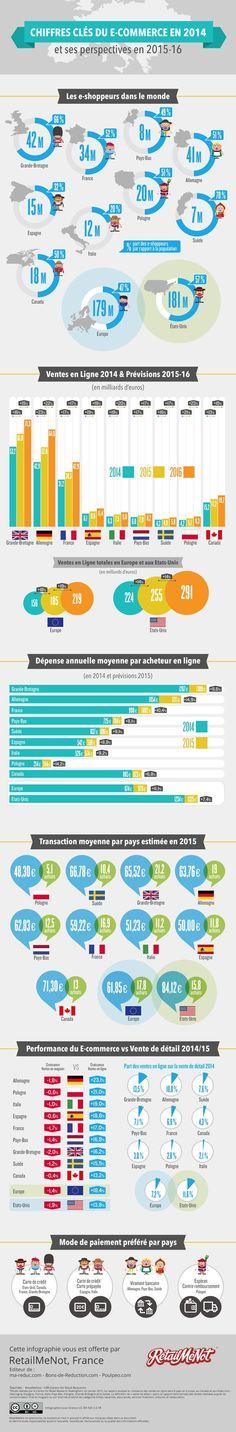 La dépense annuelle moyenne par acheteur en ligne était de 908€ pour un Français en 2014, nettement inférieure aux dépenses d'un Anglais (1 267€) ou d'un Américain (1 234€).