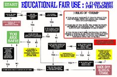 Fair Use Map created by: http://artclasswithlmj.wordpress.com This is helpful- all teachers should have a copy!