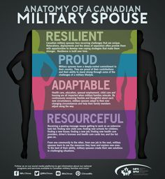 Military Spouse, Military Families, Good Traits, Stress, Tough Times, Sign Quotes, Physics, Groups, The Cure