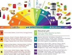 Acidic & Alkaline